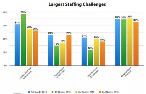 Largest Staffing Challenges (Click on image to enlarge)