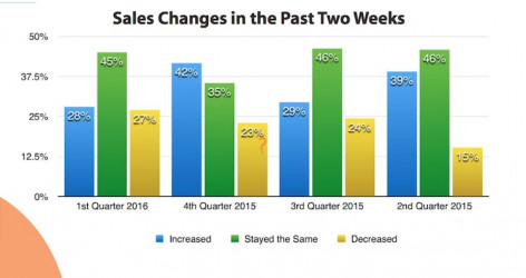 Sales Changes in the Past Two Weeks (Click on image to enlarge)