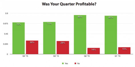 Was Your Quarter Profitable? (Click on image to enlarge)