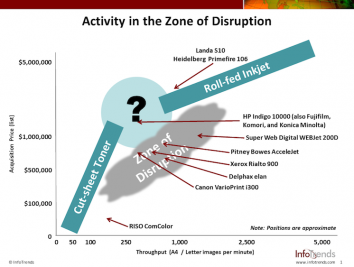 Zone of Disruption with products[1]
