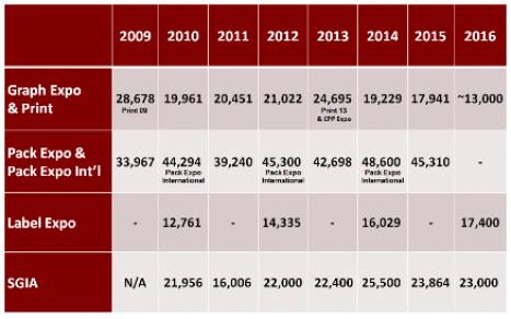 Show-attendance-comparison-table-400-1