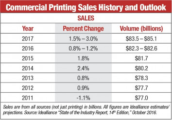 Commercial Printing Sales History and Outlook (Click on chart to enlarge)