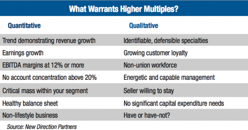 What Warrants Higher Multiples?