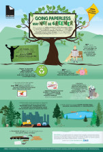 Two Sides Infographic: Going Paperless May Not Be Greener
