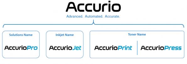 accurio branding