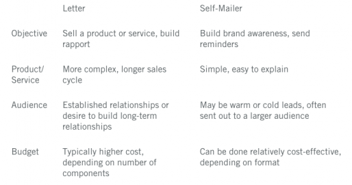 Suttle-Straus - Breakdown of some of the determining factors that may influence your mailer towards either a letter mailer (something that mails in an envelope) or self-mailer format