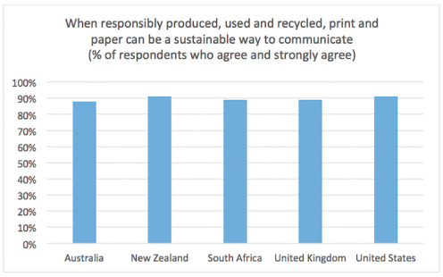 Two Sides: When responsibly produced, used and recycled, print and paper can be a sustainable way to communicate (% of respondents who agree and strongly agree)