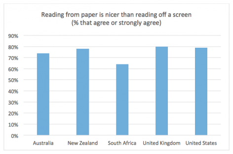 Two Sides: Reading from paper is nicer than reading off a screen (% that agree or strongly agree)