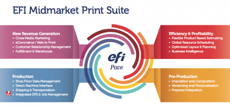Allen Press installed components of the EFI Enterprise Print Suite in December 2016 to provide real-time data and much needed visibility into areas of workflow, including waste and scheduling.
