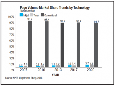 Page Volume Market Share Trends by Technology
