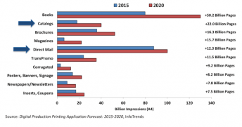Figure 1: Fastest-Growing Digitally Printing Applications by Absolute Page Volume