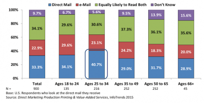 Figure 2: Are you more likely to read an e-mail with a sales/promotional offer or look at a piece of direct mail?