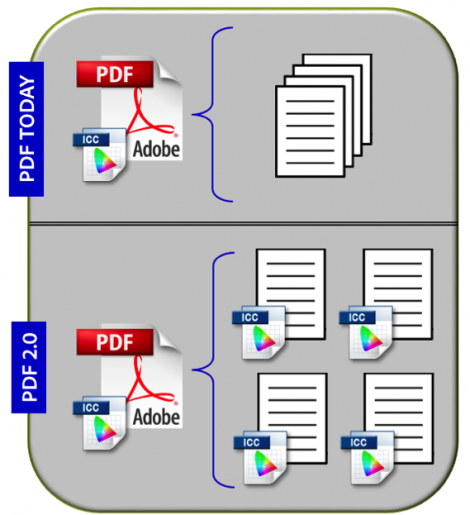 GRAPHIC #1 – CAPTION: Page-level Output Profiles in PDF 2.0