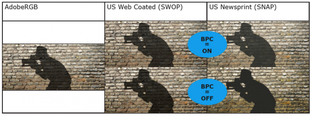 GRAPHIC #3 – CAPTION: Controlling Black Point Compensation (BPC) for images within PDF 2.0 files.