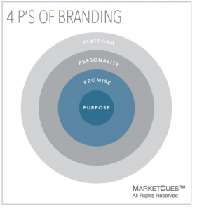 4 Brand Drivers to Attract and Retain Customers