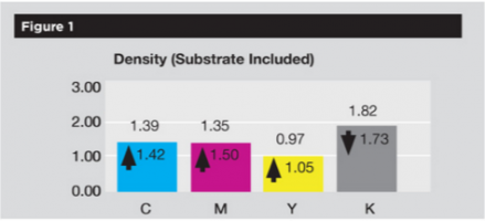 Offset Press Benchmarking: A Course For Consistency: Density Substrates Included