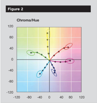 Offset Press Benchmarking: A Course For Consistency: Chroma/Hue