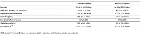LSC's updated full-year guidance for 2017, in the table below, includes the impact of its announced acquisitions: