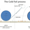 The Cold Foil Process