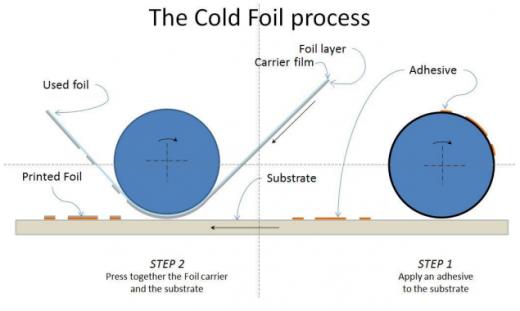 The Cold Foil Process