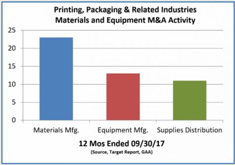 Printing, Packaging & Related Industries Materials and Equipment M&A Activity