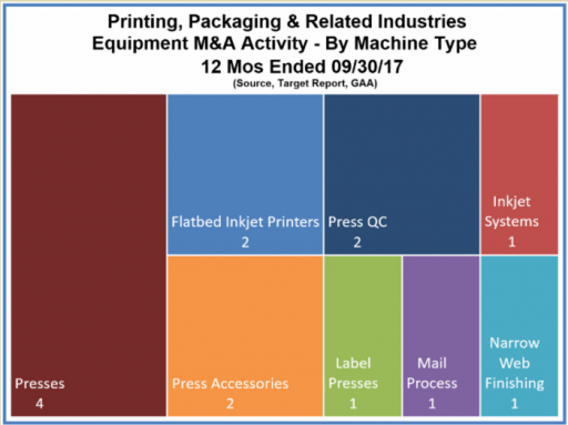 Printing, Packaging & Related Industries Equipment M&A Activity - By Machine Type 12 Mo Ended 09/30/17