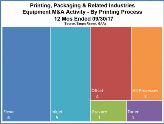Printing, Packaging & Related Industries Equipment M&A Activity - By Printing Process 12 Mos Ended 09/30/2017