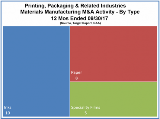 Printing, Packaging & Related Industries Materials Manufacturing M&A Activity - By Type 12 Mos Ended 09/30/2017