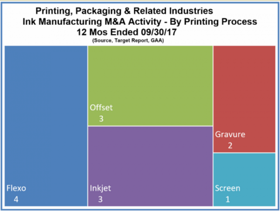 Printing, Packaging & related Industries Ink Manufacturing M&A Activity - By Printing Process 12 Mos Ended 09/30/2017