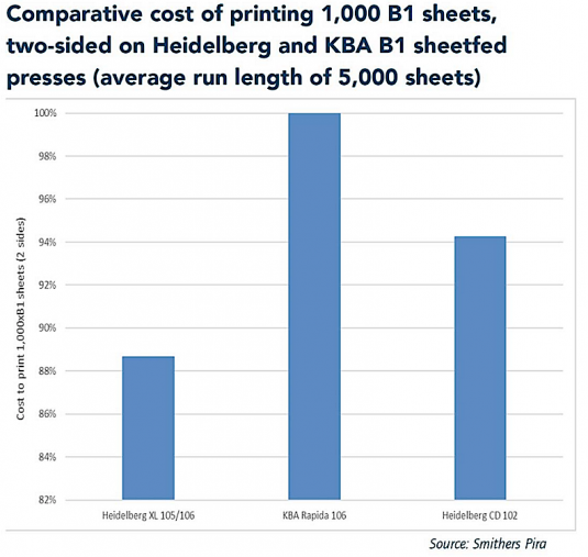 Comparative cost of printing 1,000 B1 sheets. - Smithers Pira Report