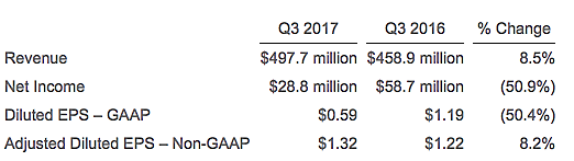 Deluxe Corp. Key financial highlights for Q3 2017