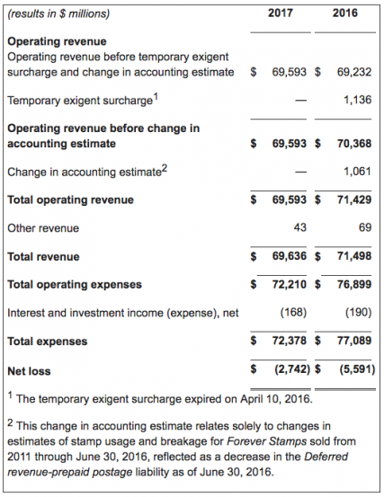 U.S. Postal Service Reports Fiscal Year 2017 Results