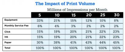 TCO Considerations Before Acquiring a Digital Press