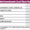 Capital Investments (Last Three Years): The Commercial Printing Industry Is Being Redefined