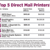 Top 5 Direct Mail Printers
