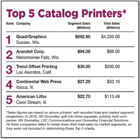 Catalog/Publication Outlook: Move Over Mass Market: Top 5 Catalog Printers