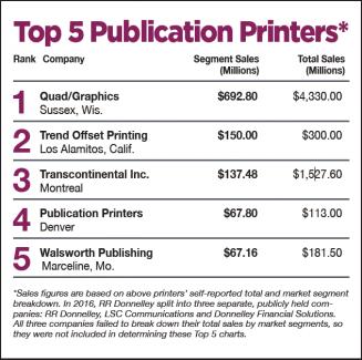 Top 5 Publication Printers: Catalog/Publication Outlook: Move Over Mass Market