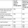 U.S. Consumers: Print on paper is safer, more secure and more trusted than digital media
