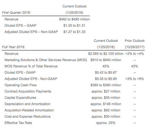 Deluxe Reports Fourth Quarter 2017 Financial Results