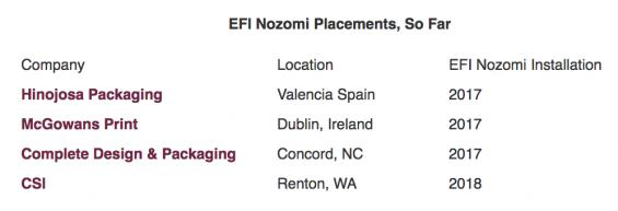EFI Lands Another Customer for 'Nozomi' Digital Corrugated Printer