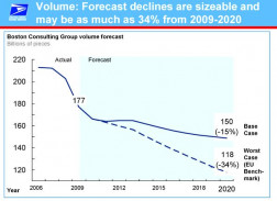 Volume: Forecast Declines Are Sizeable and May Be as Much as 34% from 2009-2020