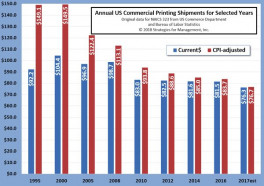Annual US Commercial Printing Shipments for Selected Years