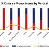 Color Print Migration Market Update