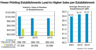 Lack of Qualified Labor to Drive Commercial Printers to Production Inkjet: Fewer Printing Establishments Lead to Higher Sales per Establishment