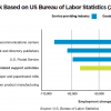 Lack of Qualified Labor to Drive Commercial Printers to Production Inkjet: Career Outlook based on US Bureau of Labor Statistics (2017)