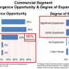 Study Results: Commercial PrijtingMarket Converging Rapidly: Commercial Segment Convergence Opportunity & Degree of Expansion