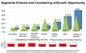Study Results: Commercial Printing Market Converging Rapidly: Segments Entered and Considering w/Growth Opportunity