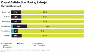 Overall Satisfaction Moving to Inkjet - By Market Segments