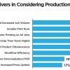 Key Decision Drivers in Considering Production Inkjet - Segment Average