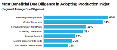 Most Beneficial Due Diligence In Adopting Production Inkjet - Segment Average Due
